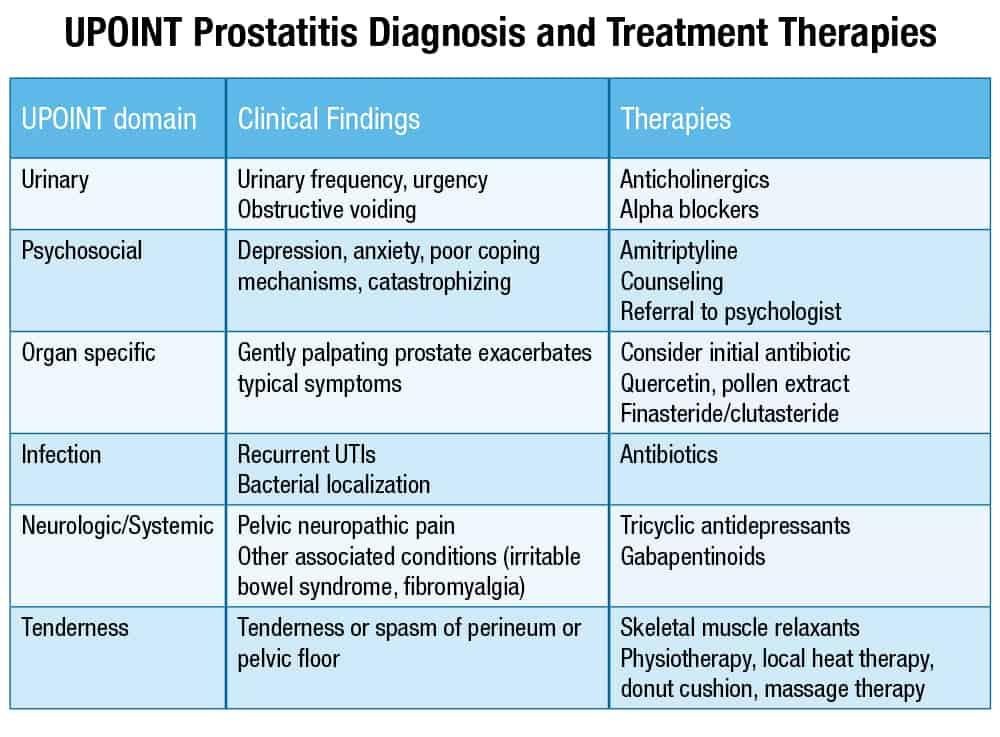 alpha blockers prostatitis)