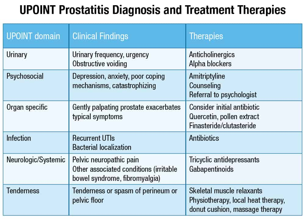 Levofloxacin cystitis prostatitis
